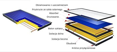 Co to jest kolektor słoneczny?
